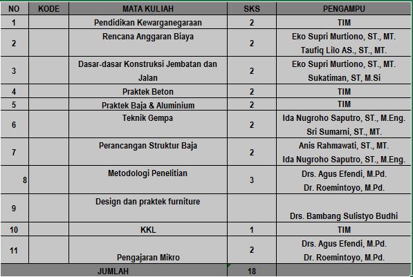 semester VI (Konsentrasi Struktur Bangunan)